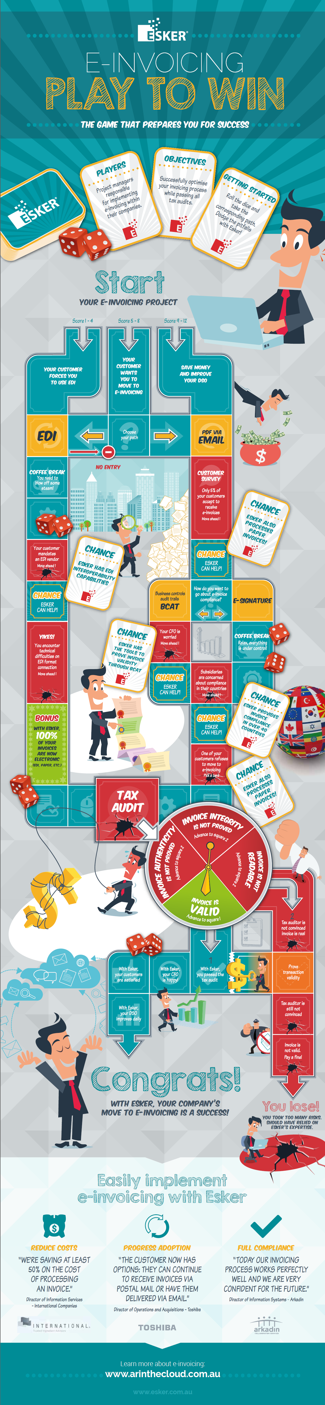 esker electronic invoicing board game infographic full