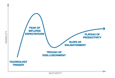 Hype cycle Is electronic invoicing currently in the 'trough of disillusionment'?