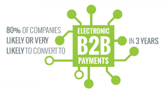 Ariba launches AribaPay: a PayPal for B2B payments [bonus: infographic]