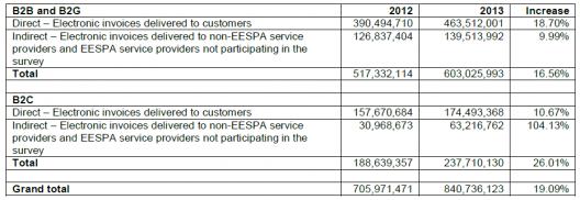 EESPA members processed 840 million 'non PDF' EU e-invoices in 2013