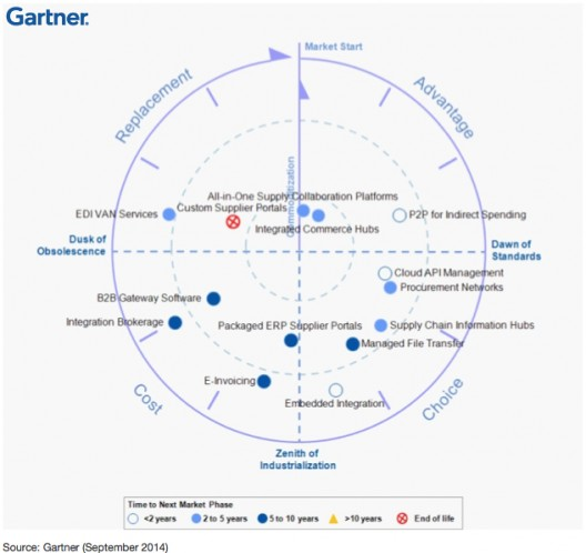 E-invoicing maturity according to Gartner. In 2014