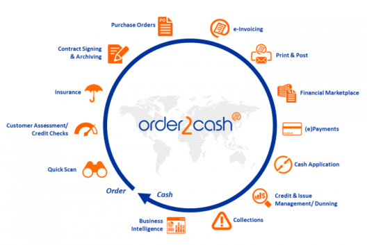Order2Cash.com: A single platform to manage your entire order to cash cycle