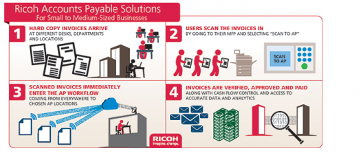 The new Ricoh Accounts Payable Solutions for Small-to-Medium-Sized Businesses