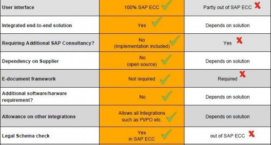 How to get your SAP install ready in time for SII Spain